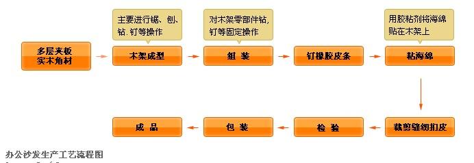 办公沙发生产工艺流程图