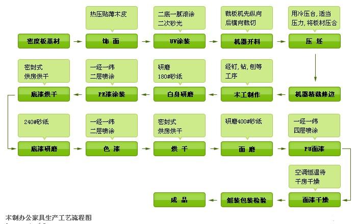 木制办公家具生产工艺流程图解析